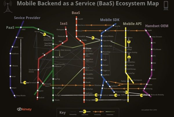 mobile backend as a service / mobile backed