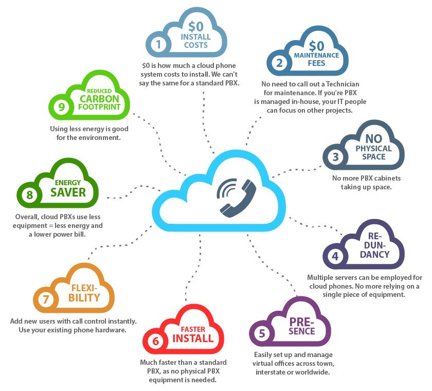 cloud phone system benefits